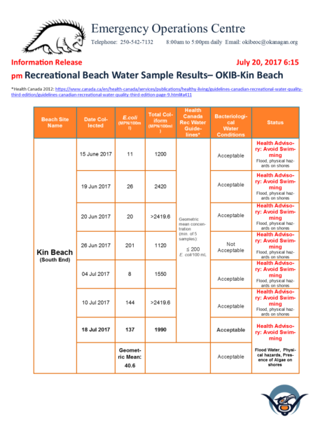 Okib Eoc Information Release July 20 2017 Kin Beach Water Test